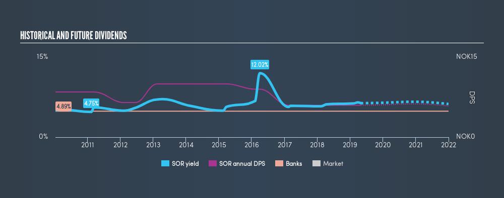 OB:SOR Historical Dividend Yield, April 30th 2019
