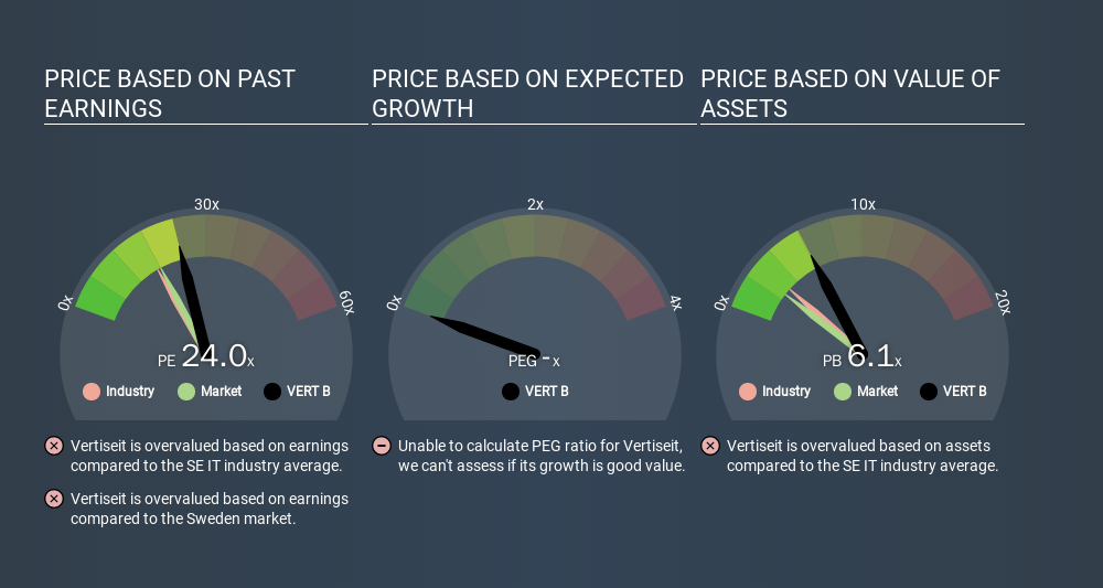 OM:VERT B Price Estimation Relative to Market, March 4th 2020
