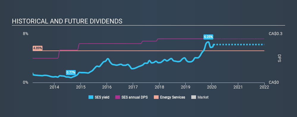 TSX:SES Historical Dividend Yield, January 25th 2020