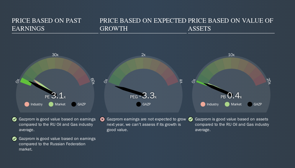 MISX:GAZP Price Estimation Relative to Market, October 23rd 2019