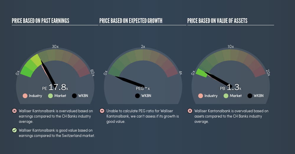 SWX:WKBN Price Estimation Relative to Market, July 9th 2019