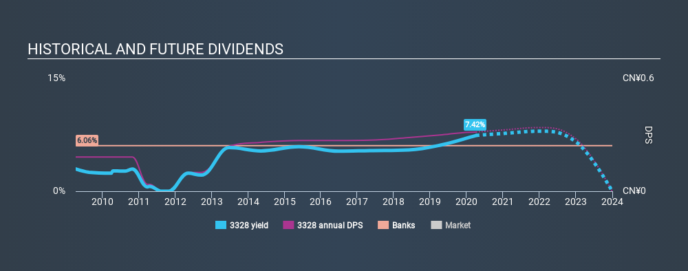 SEHK:3328 Historical Dividend Yield April 5th 2020