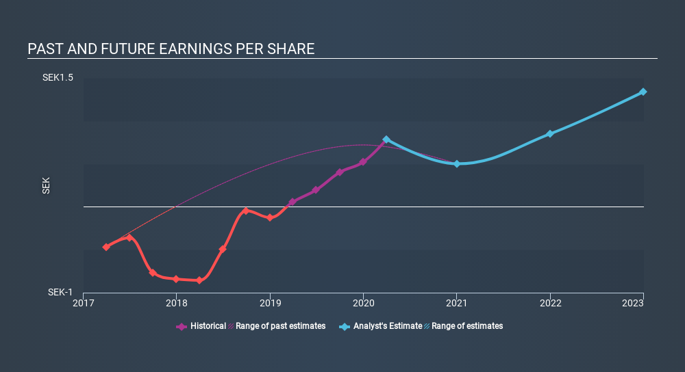 OM:ARCOMA Past and Future Earnings June 15th 2020