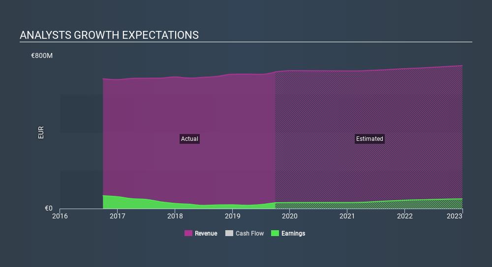 ENXTLS:CTT Past and Future Earnings, January 27th 2020