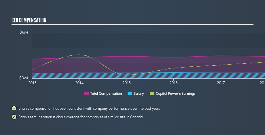 TSX:CPX CEO Compensation, February 25th 2019