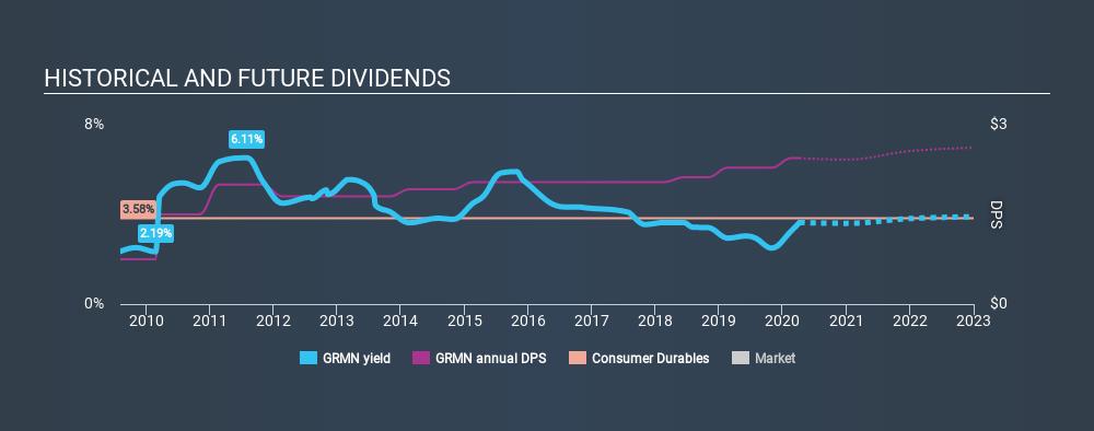 NasdaqGS:GRMN Historical Dividend Yield April 6th 2020