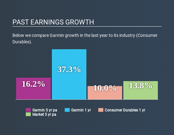 NasdaqGS:GRMN Past Earnings Growth April 16th 2020