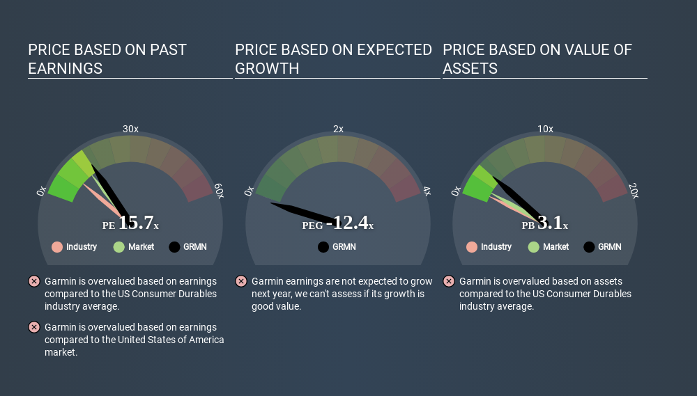 NasdaqGS:GRMN Price Estimation Relative to Market April 26th 2020