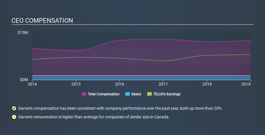 TSX:T CEO Compensation, February 14th 2020