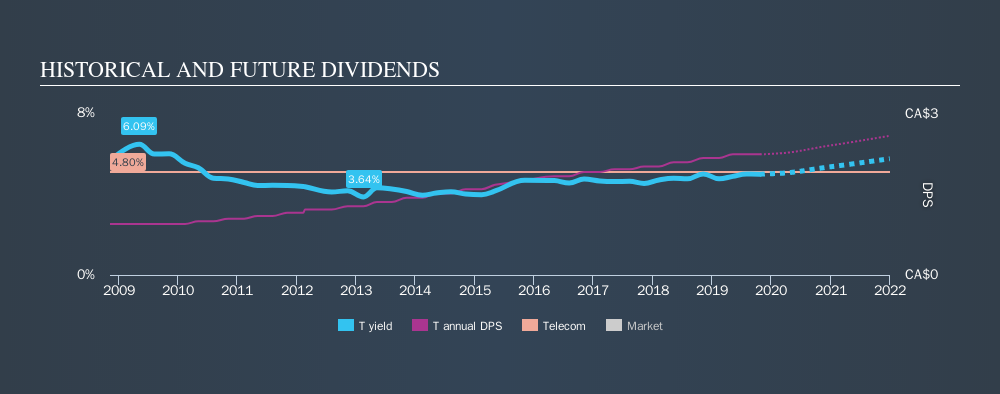 TSX:T Historical Dividend Yield, October 23rd 2019