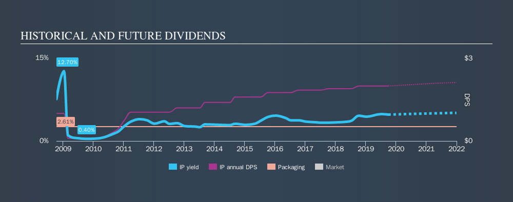 NYSE:IP Historical Dividend Yield, September 30th 2019