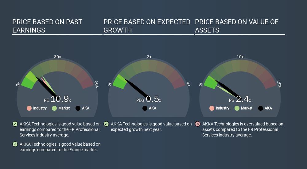 ENXTPA:AKA Price Estimation Relative to Market, March 13th 2020
