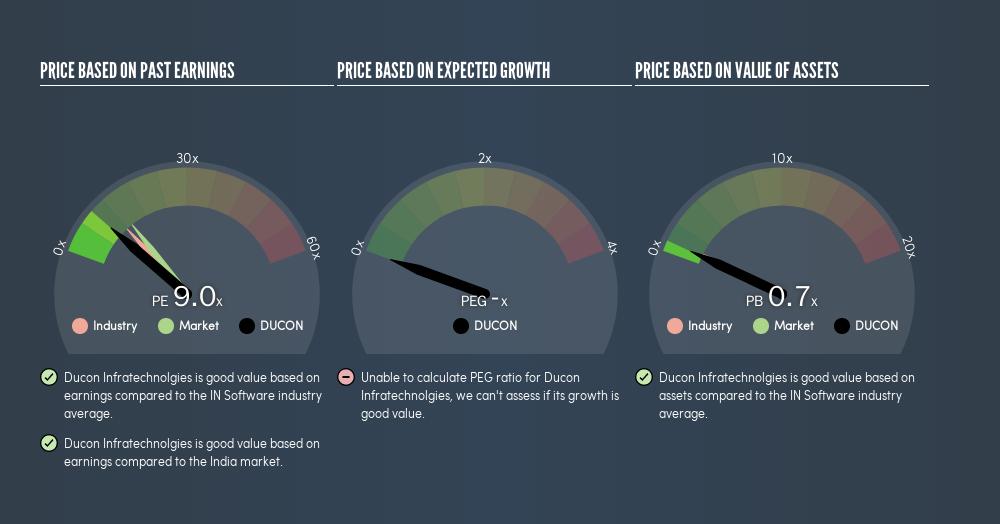 NSEI:DUCON Price Estimation Relative to Market, August 6th 2019