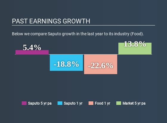 TSX:SAP Past Earnings Growth April 28th 2020