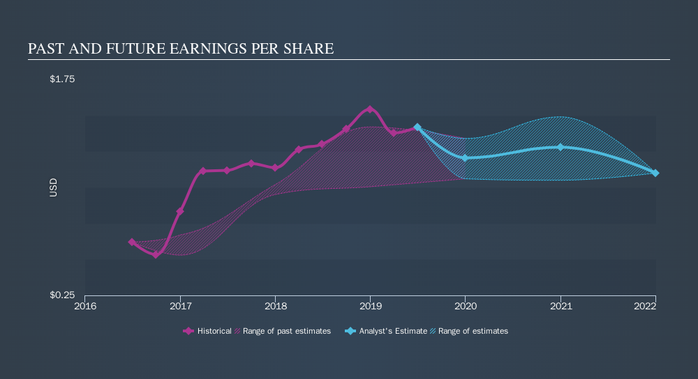 NYSE:ABR Past and Future Earnings, October 7th 2019
