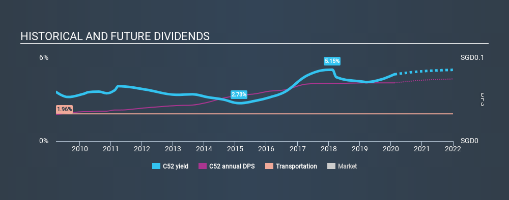 SGX:C52 Historical Dividend Yield, February 14th 2020