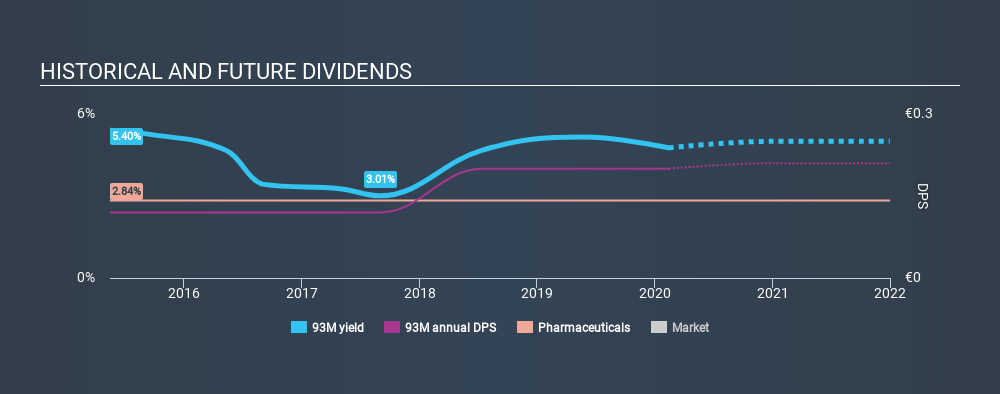 XTRA:93M Historical Dividend Yield, February 14th 2020