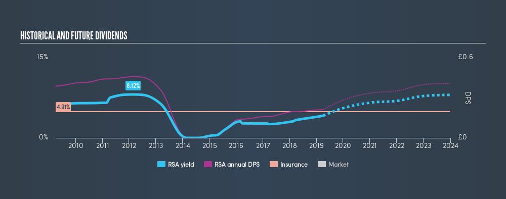 LSE:RSA Historical Dividend Yield, April 1st 2019