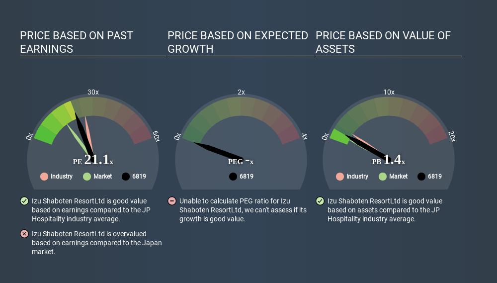 JASDAQ:6819 Price Estimation Relative to Market May 26th 2020