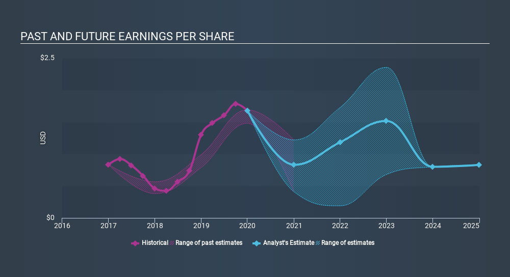 NasdaqGS:CYBR Past and Future Earnings, February 26th 2020
