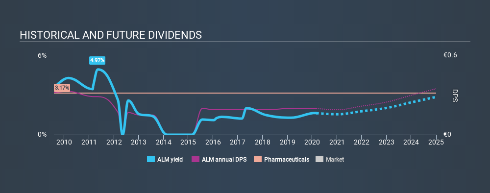 BME:ALM Historical Dividend Yield, March 3rd 2020