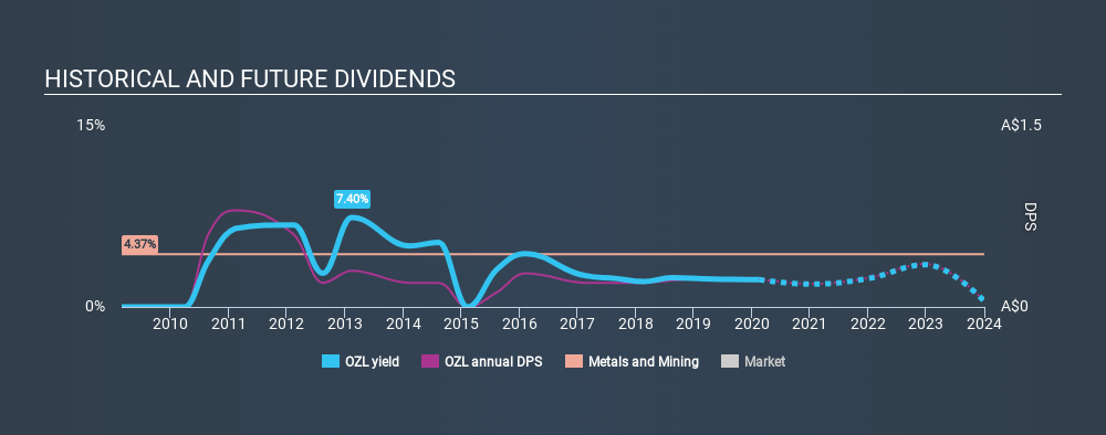 ASX:OZL Historical Dividend Yield, February 15th 2020