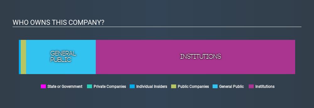 NYSE:JPM Ownership Summary, February 3rd 2020