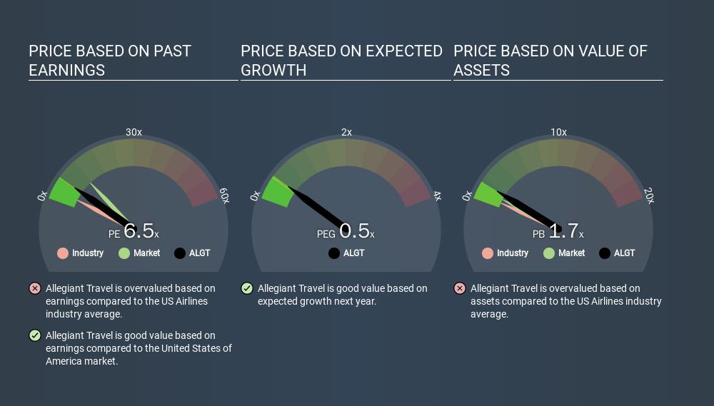 NasdaqGS:ALGT Price Estimation Relative to Market, March 25th 2020