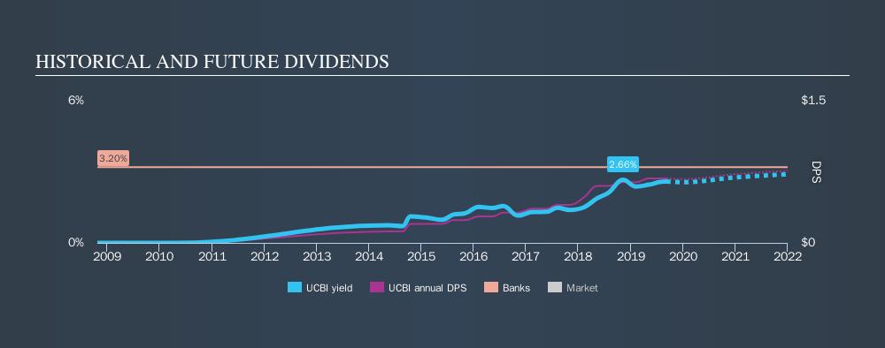 NasdaqGS:UCBI Historical Dividend Yield, September 8th 2019