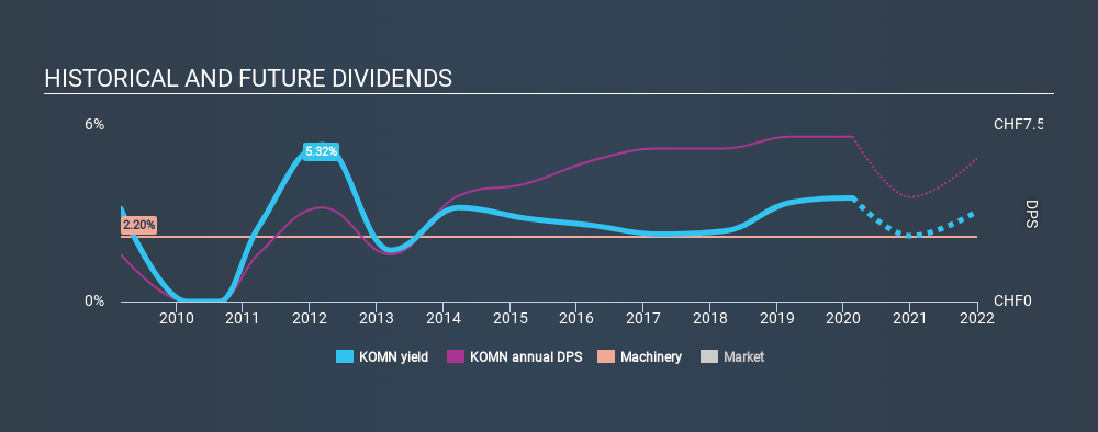 SWX:KOMN Historical Dividend Yield, February 20th 2020