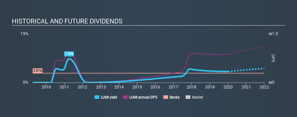 TASE:LUMI Historical Dividend Yield, January 6th 2020