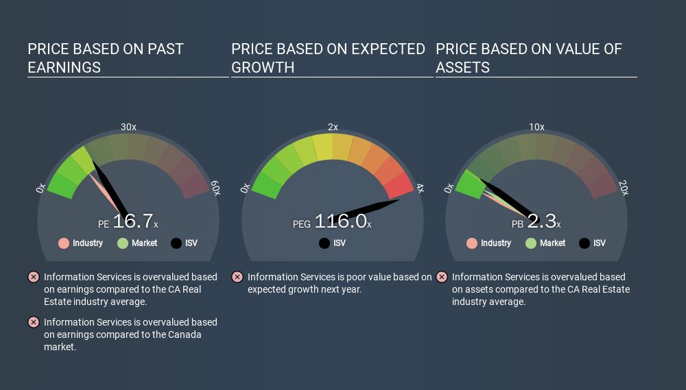 TSX:ISV Price Estimation Relative to Market, January 24th 2020