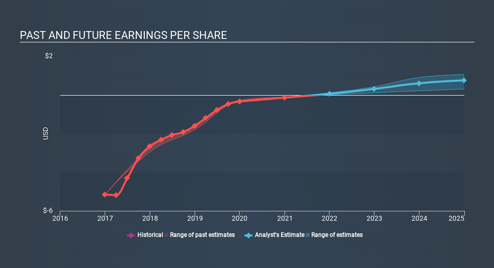NasdaqGM:NEOS Past and Future Earnings, March 15th 2020