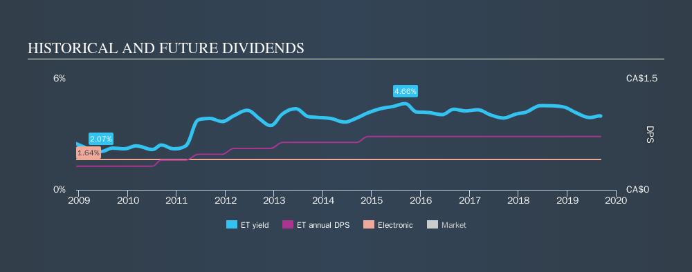 TSX:ET Historical Dividend Yield, September 9th 2019