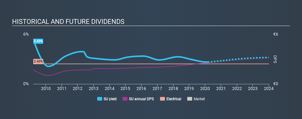 ENXTPA:SU Historical Dividend Yield, March 6th 2020