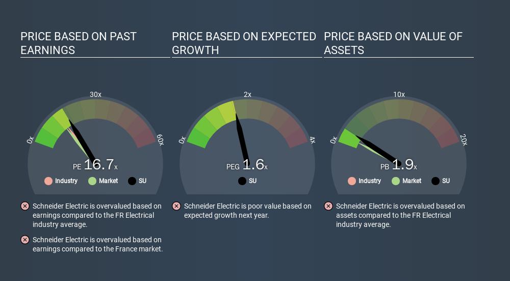 ENXTPA:SU Price Estimation Relative to Market, March 18th 2020