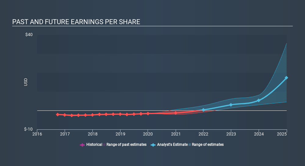 NasdaqGS:ACAD Past and Future Earnings, February 14th 2020