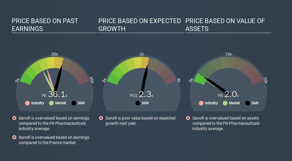 ENXTPA:SAN Price Estimation Relative to Market, January 10th 2020