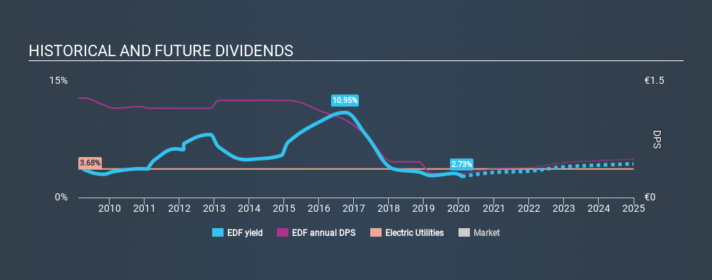ENXTPA:EDF Historical Dividend Yield, February 4th 2020