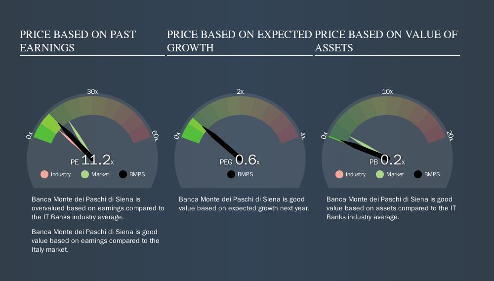 BIT:BMPS Price Estimation Relative to Market, September 12th 2019