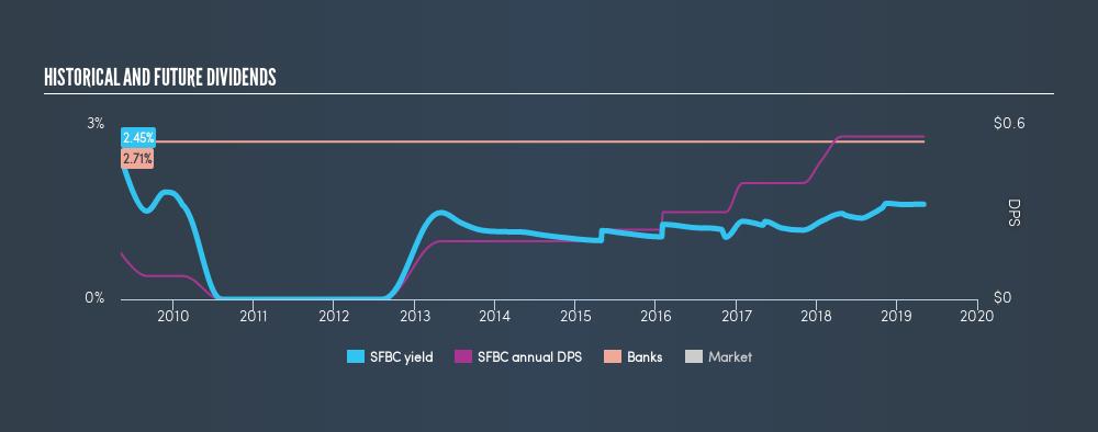 NasdaqCM:SFBC Historical Dividend Yield, May 3rd 2019