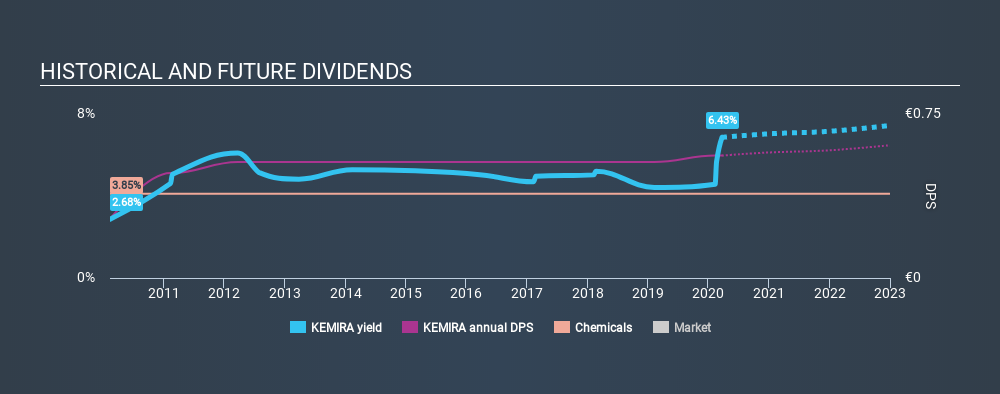 HLSE:KEMIRA Historical Dividend Yield, March 23rd 2020