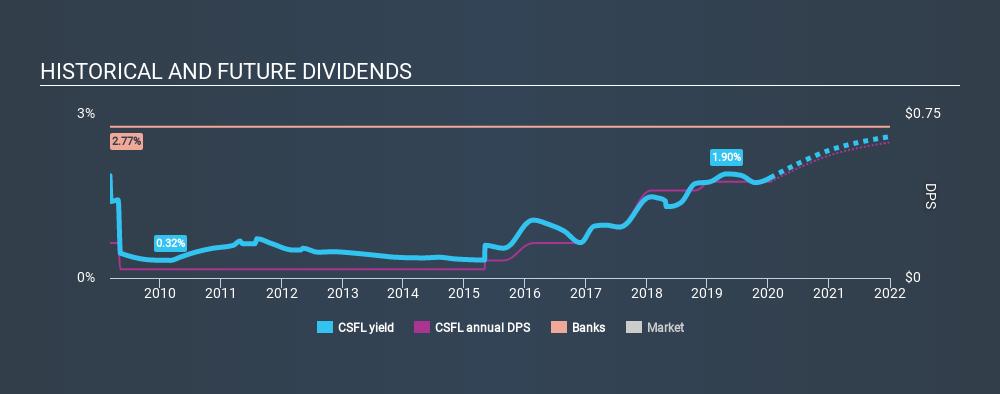 NasdaqGS:CSFL Historical Dividend Yield, January 14th 2020