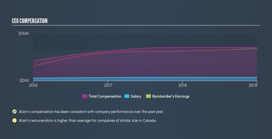TSX:BBD.B CEO Compensation, May 8th 2019