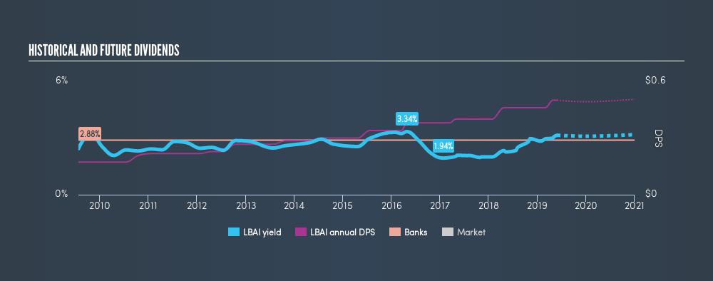 NasdaqGS:LBAI Historical Dividend Yield, May 29th 2019