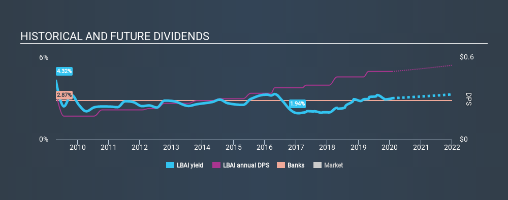 NasdaqGS:LBAI Historical Dividend Yield, January 30th 2020