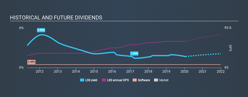 ENXTPA:LSS Historical Dividend Yield, January 21st 2020
