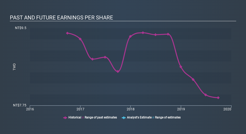 GTSM:6294 Past and Future Earnings, March 4th 2020