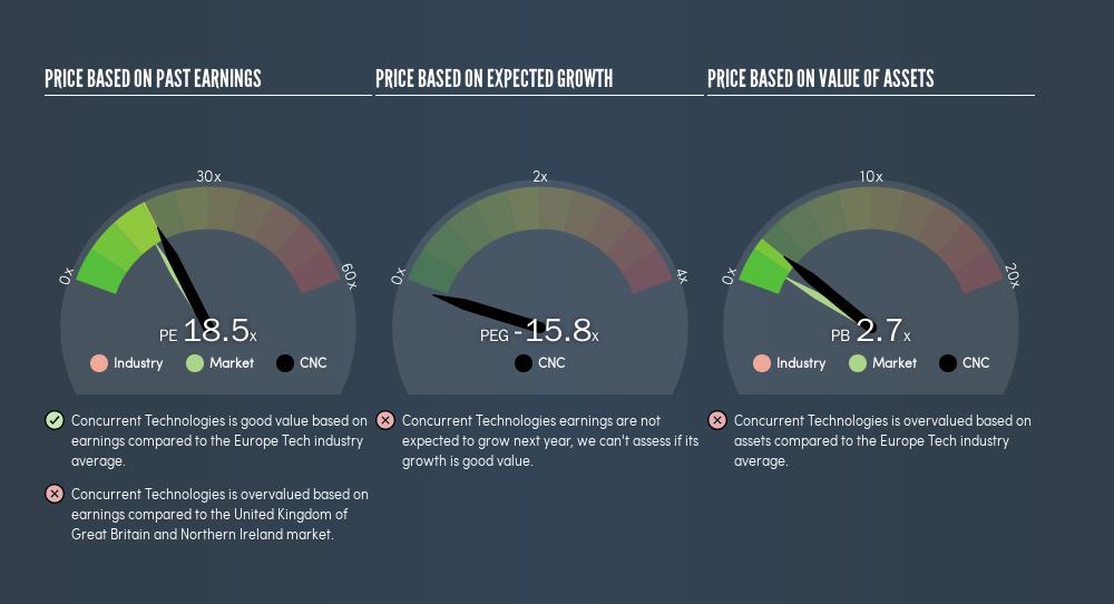 AIM:CNC Price Estimation Relative to Market, June 6th 2019