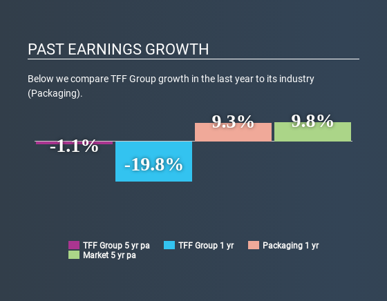 ENXTPA:TFF Past Earnings Growth May 14th 2020